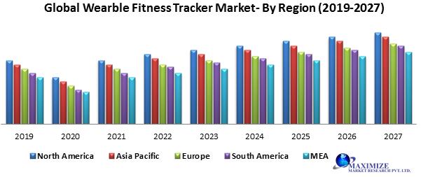 Global Wearable Fitness Tracker Market