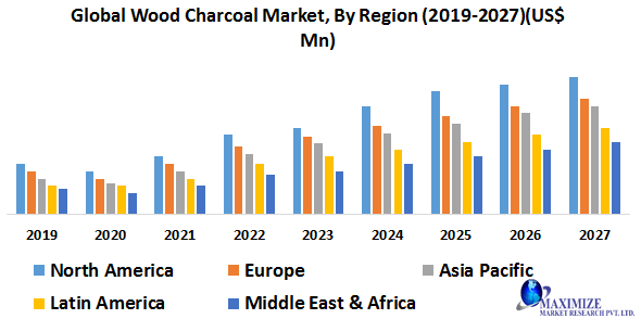 Global Wood Charcoal Market