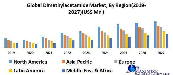 Global Zinc Dimethyldithiocarbamate(ZDMC) Market