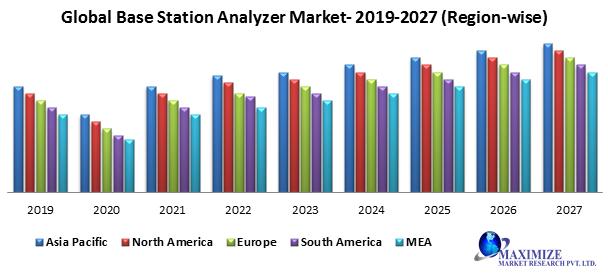 Global base station analyzer market