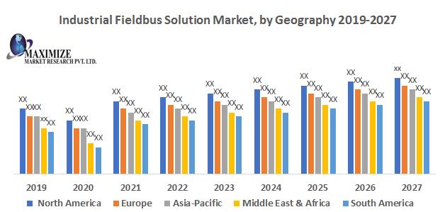 Industrial Fieldbus Solution Market