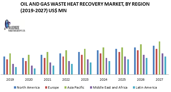 Oil and Gas Waste Heat Recovery Market