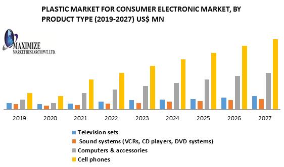 Plastic Market for Consumer Electronics Market