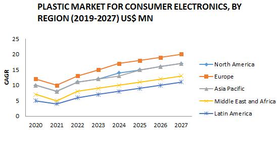 Plastic Market for Consumer Electronics Market1