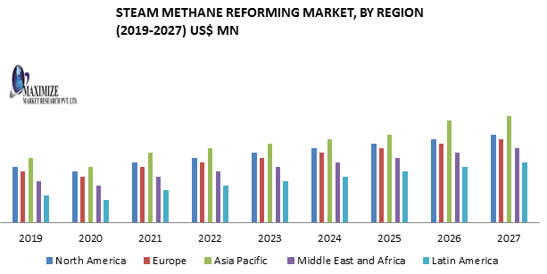 Steam Methane Reforming Market