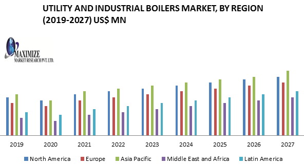 Utility and Industrial Boilers Market