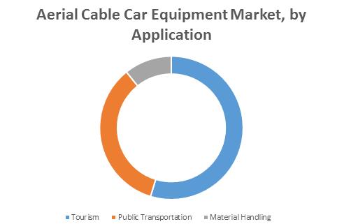 Aerial Cable Car Equipment Market1