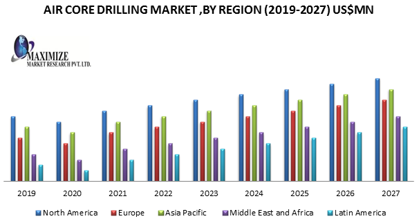Air Core Drilling Market