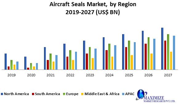 Aircraft Seals Market