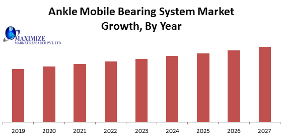 Ankle Mobile Bearing System Market