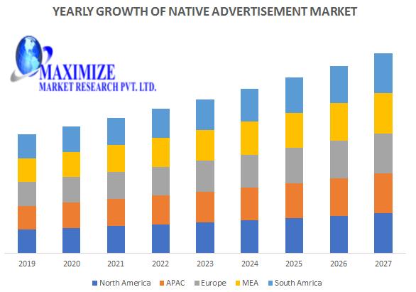 Native Advertising Market