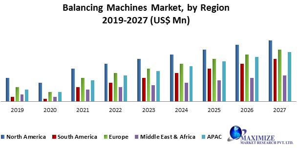 Balancing Machines Market