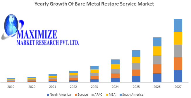 Bare Metal Restore Services Market