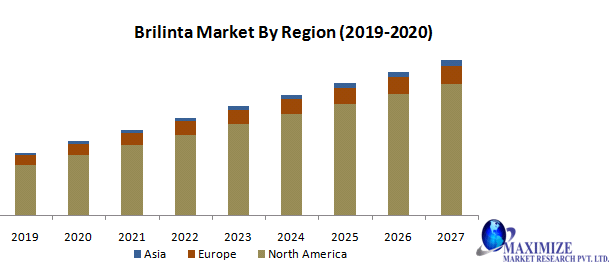 Brilinta Market : Industry Analysis and forecast 2019 - 2027