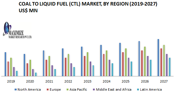 Coal to Liquid Fuel (CTL) Market