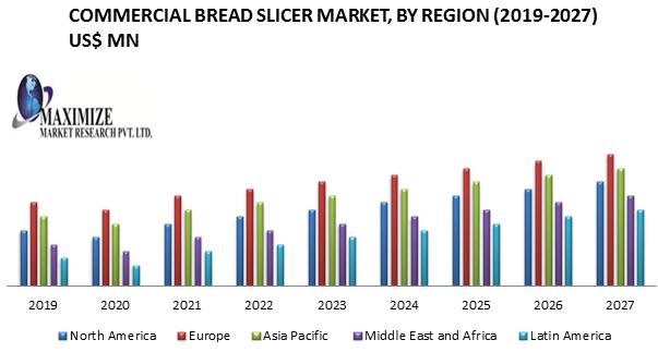 Commercial Bread Slicer Market