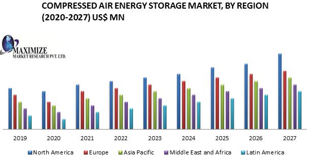 Compressed Air Energy Storage Market