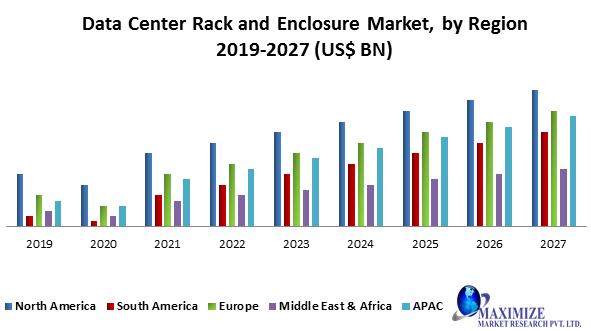 Data Center Rack and Enclosure Market