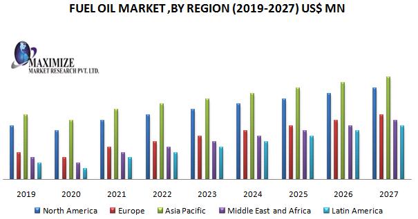 Fuel Oil Market