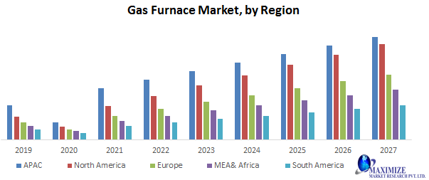 Gas furnace Market