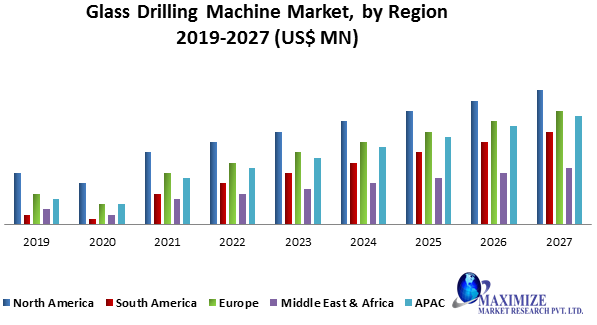 Glass Drilling Machine Market