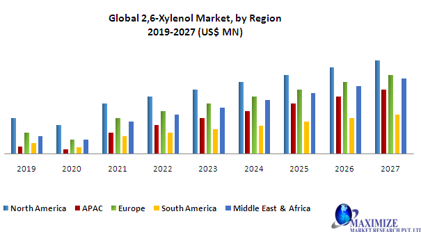 Global 2,6-Xylenol Market