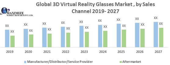 Global 3D Virtual Reality Glasses Market