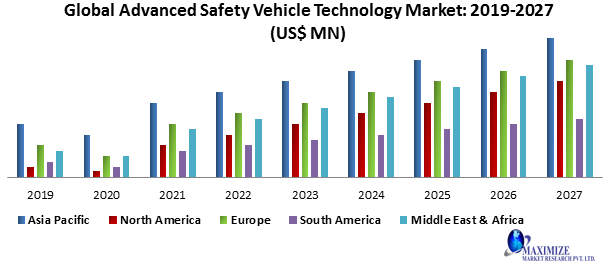 Advanced Safety Vehicle Technology Market size was valued US$ XX Mn. in 2019 and the total revenue is expected to grow at 10.1% from 2019 to 2027, reaching nearly US$ XX Mn.