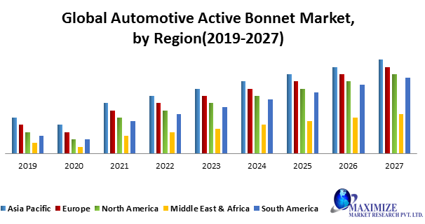 Global Automotive Active Bonnet Market