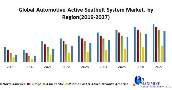 Global Automotive Active Seatbelt System Market