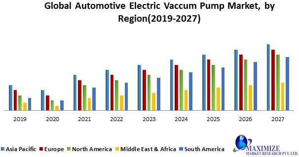 Global Automotive Electric Vaccum Pump Market
