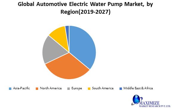 Global Automotive Electric Water Pump Market