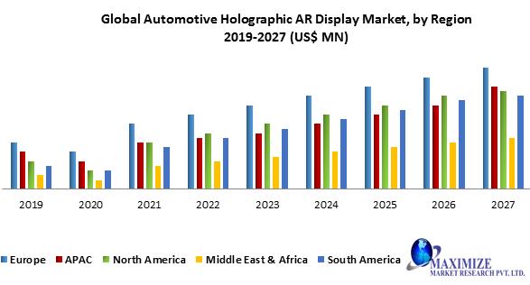 Global Automotive Holographic AR Display Market