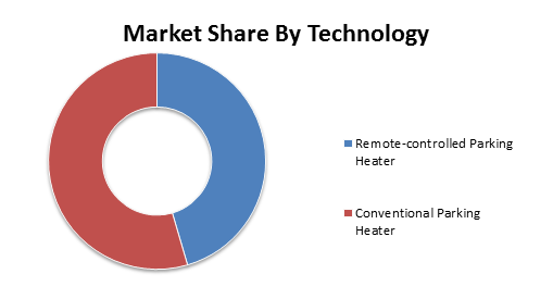 Global Automotive Parking Heater Market1