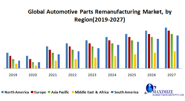 Global Automotive Parts Remanufacturing Market