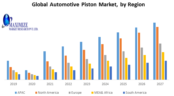 Global Automotive Piston Market