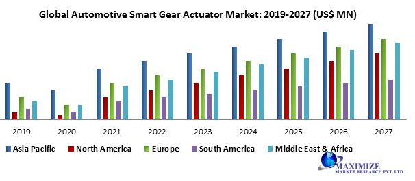 Global Automotive Smart Gear Actuator Market