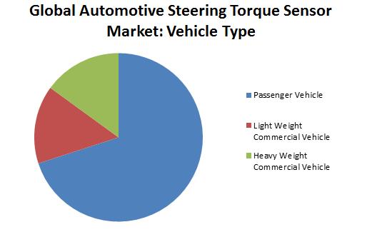 Global Automotive Steering Torque Sensor Market1