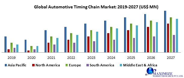 Global Automotive Timing Chain Market