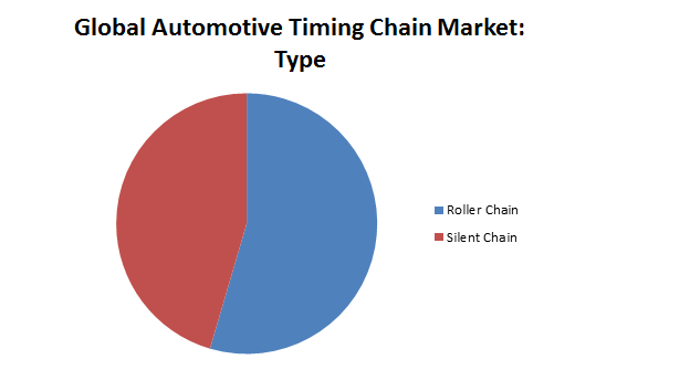 Global Automotive Timing Chain Market1
