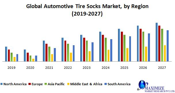 Global Automotive Tire Socks Market