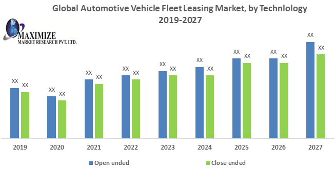 Global Automotive Vehicle Fleet Leasing Market