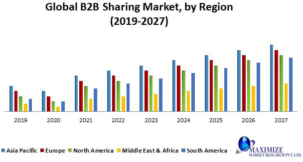 Global B2B Mobility Sharing Market