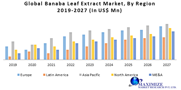 Global Banaba Leaf Extract Market