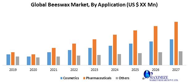 Global Beeswax Market