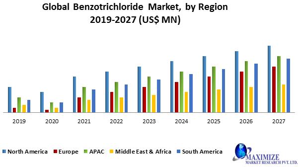 Global Benzotrichloride Market
