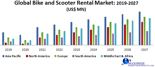 Global Bike and Scooter Rental Market