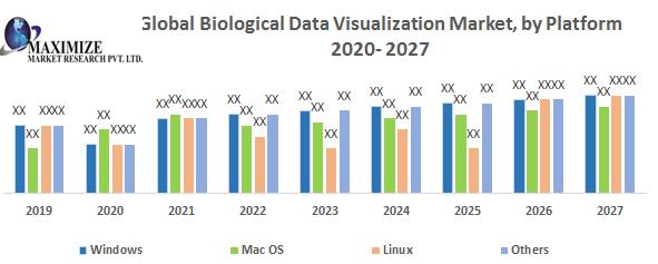 Global Biological Data Visualization Market
