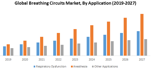Global Breathing Circuits Market