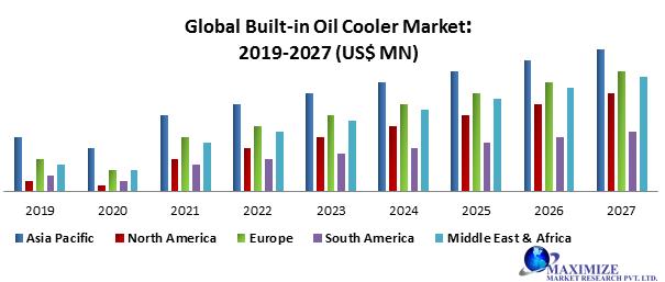 Global Built-in Oil Cooler Market